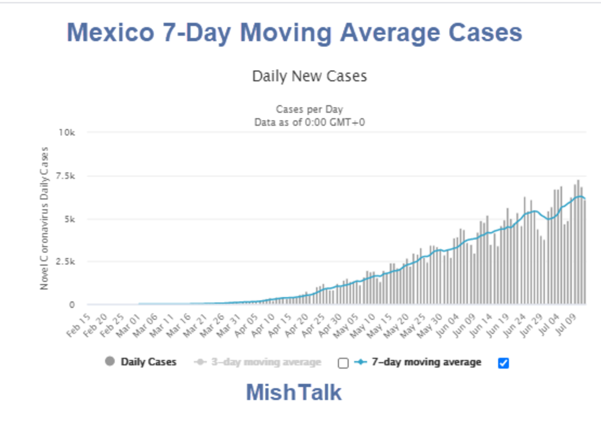 Mexico 7-Day Moving Average Cases 2020-07-12