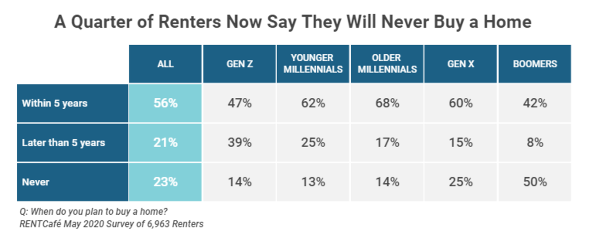 A quarter of Renters Will Never Buy a Home