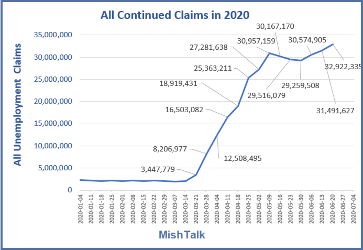 All Continued Claims in 2020 July 9