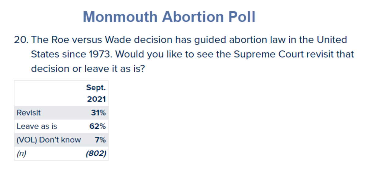 Monmouth Abortion Poll