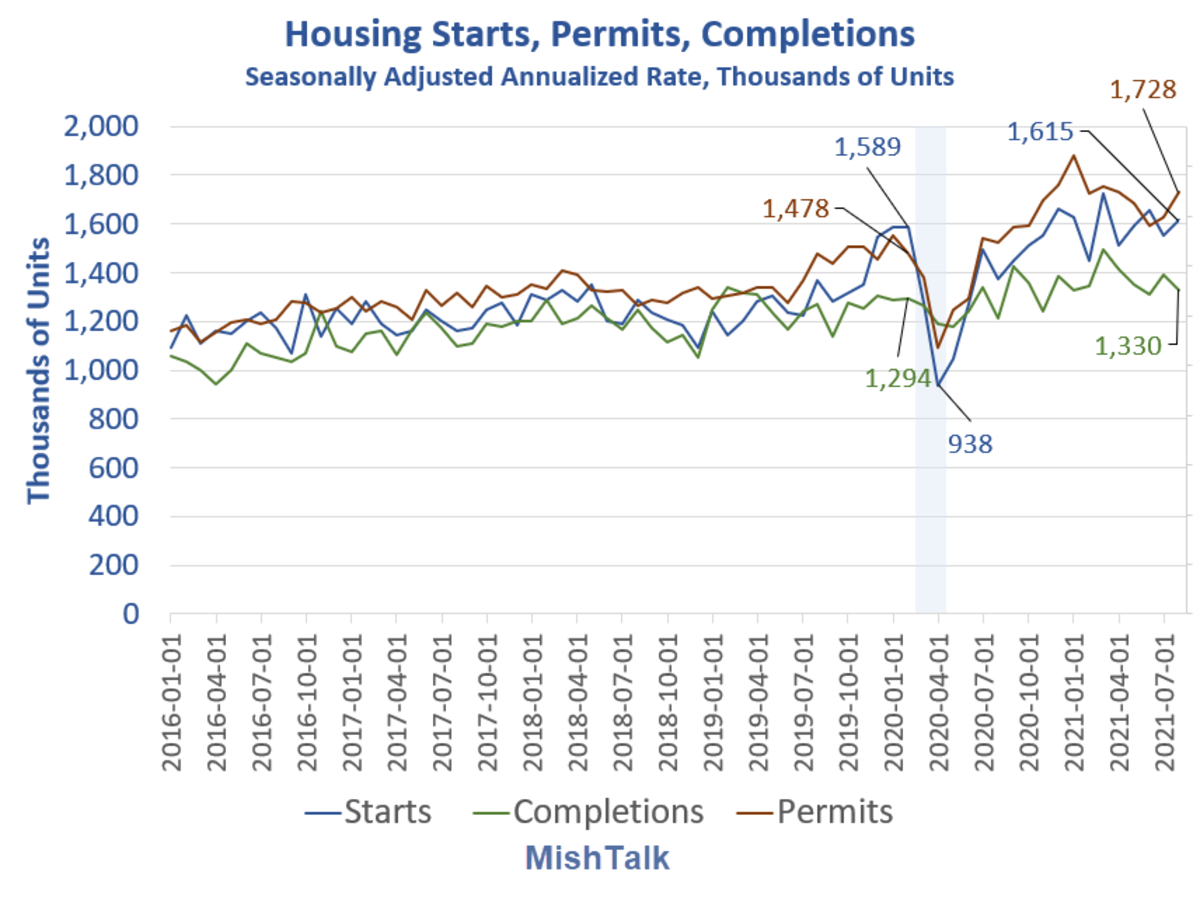 Housing Starts, Permits, Completions 2021-08