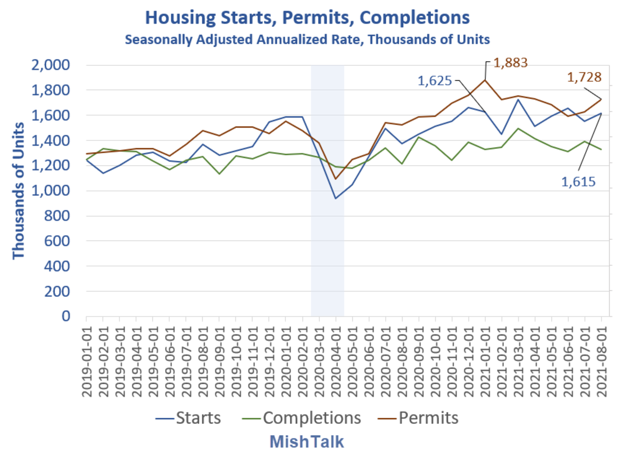 Housing Starts, Permits, Completions Detail 2021-08