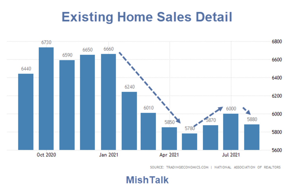 Existing Home Sales Detail 2021-08