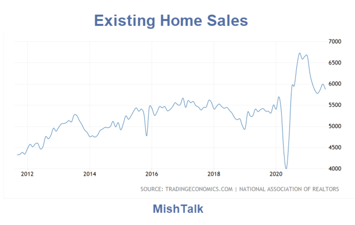 Existing Home Sales 2021-08