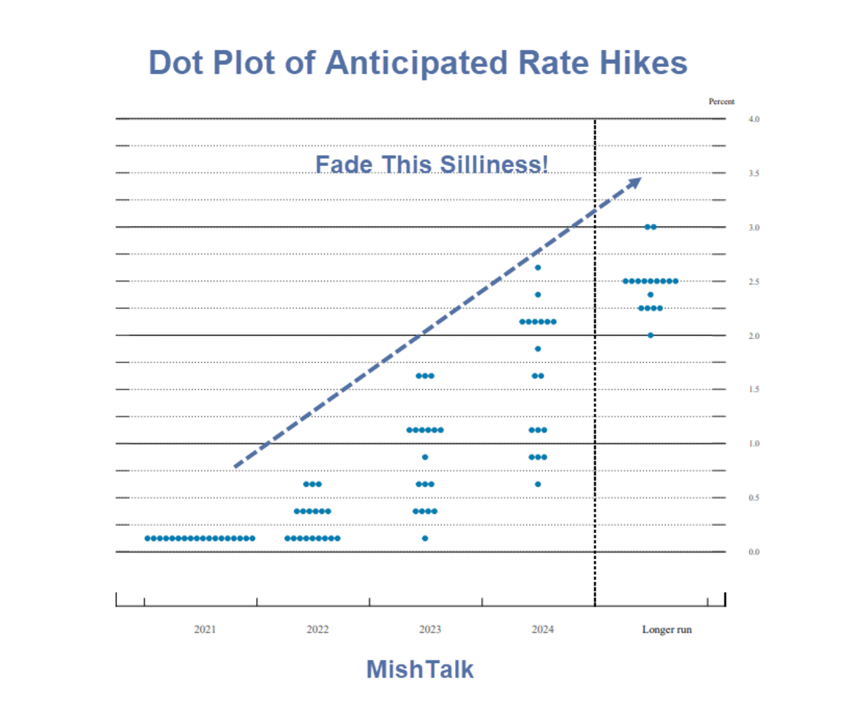 Dot Plot of Anticipated Rate Hikes 2021-09