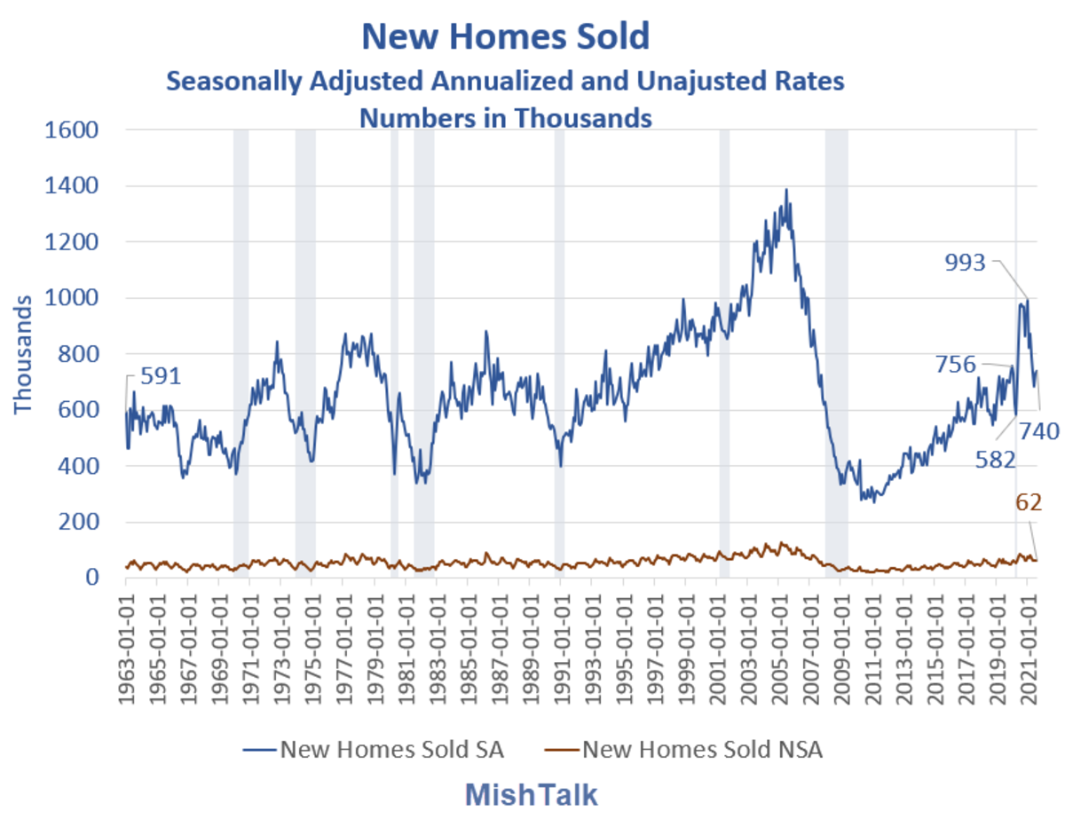 New Homes Sold 2021-08