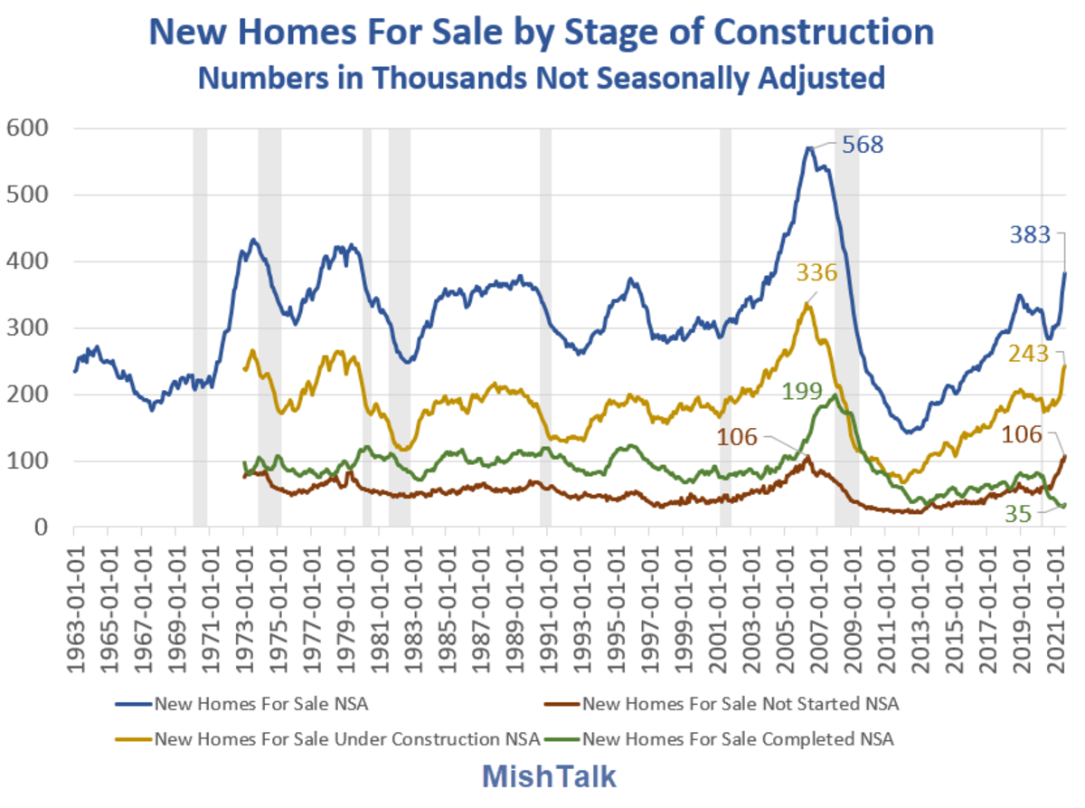 New Homes For Sale By Stage of Construction 2021-08