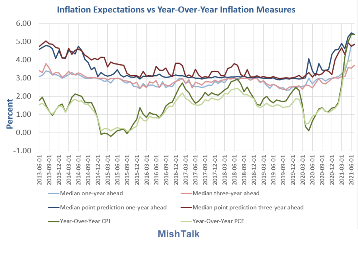 Inflation Expectations vs Year-Over-Year Inflation Measures Detail 2021-07A