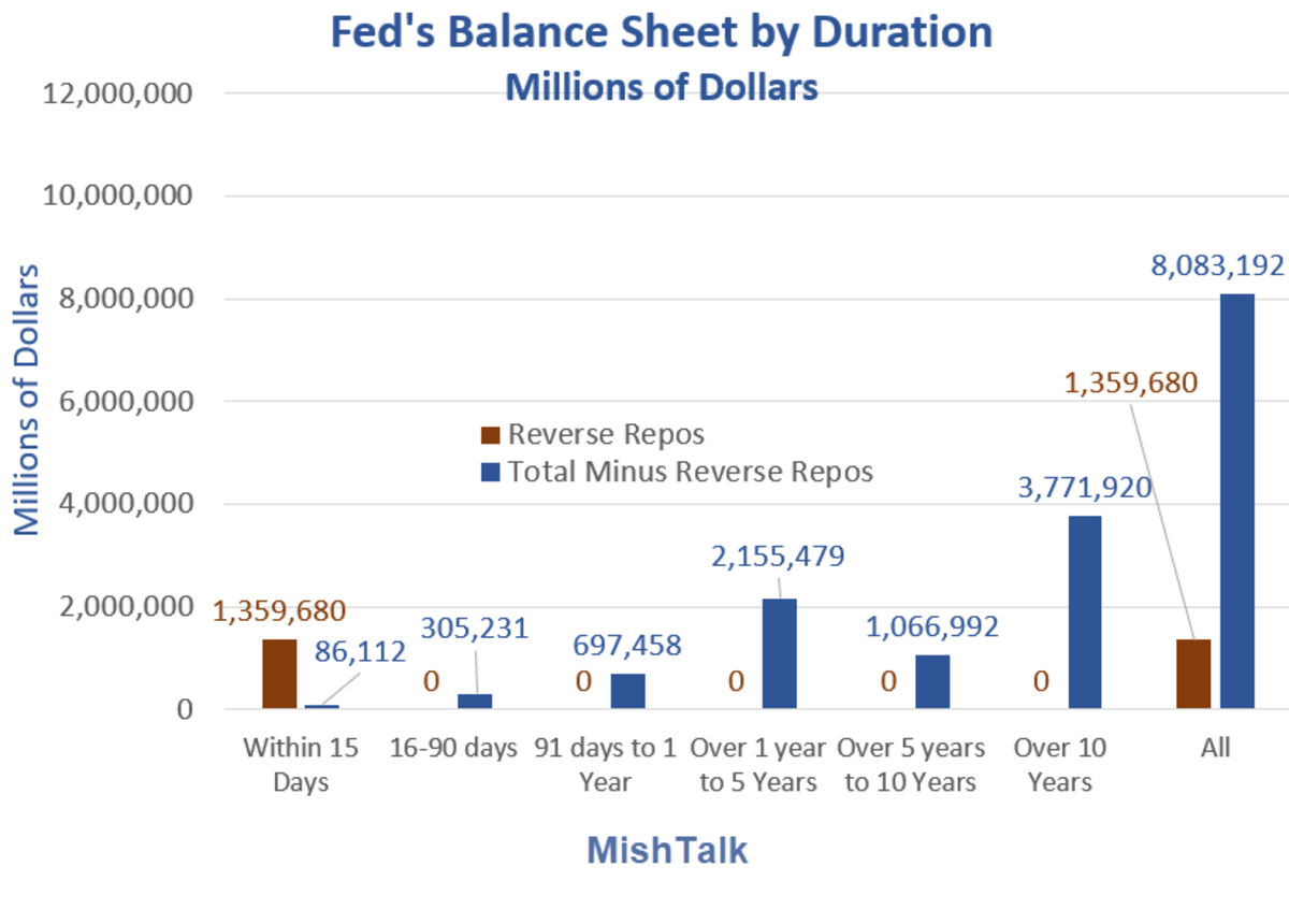Fed's Balance Sheet by Duration 2021-09-22