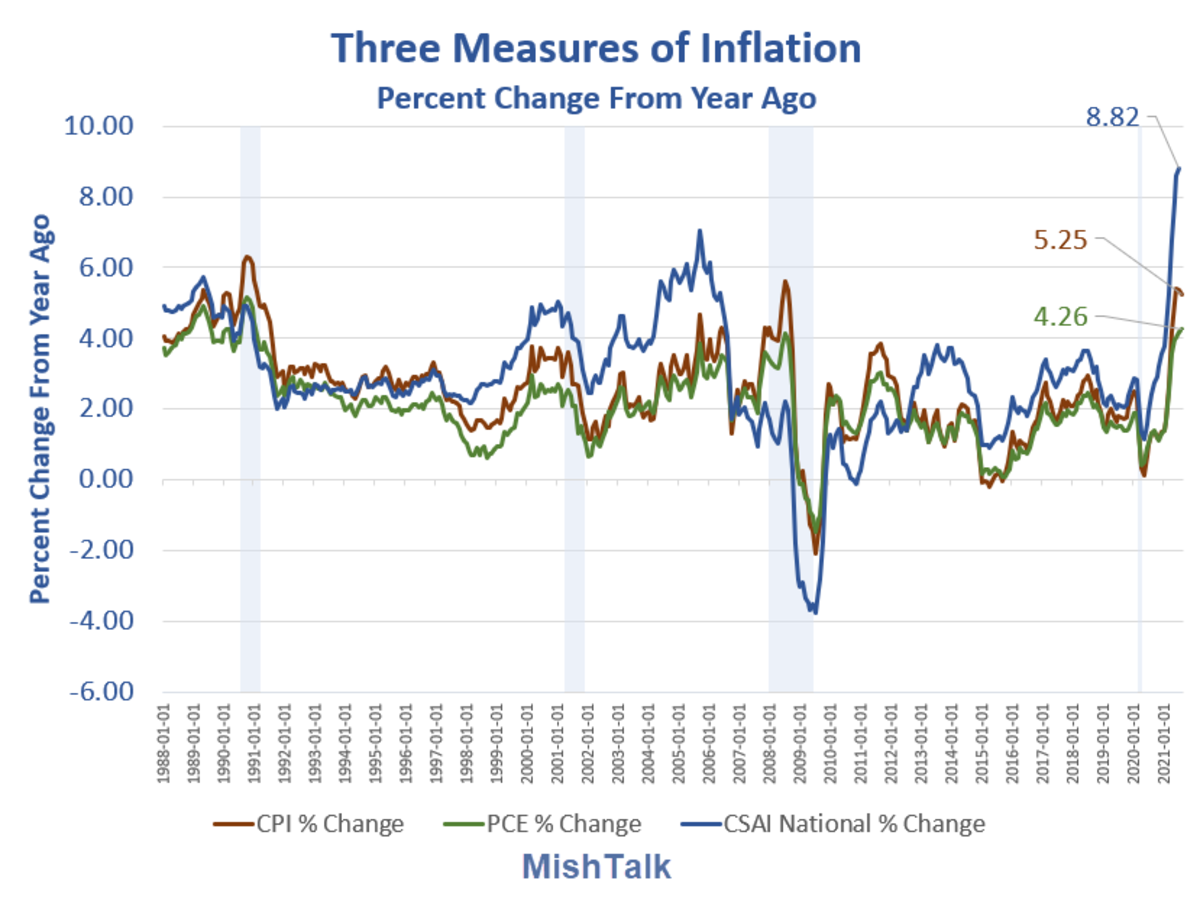 Three Measures of Infation 2021-08