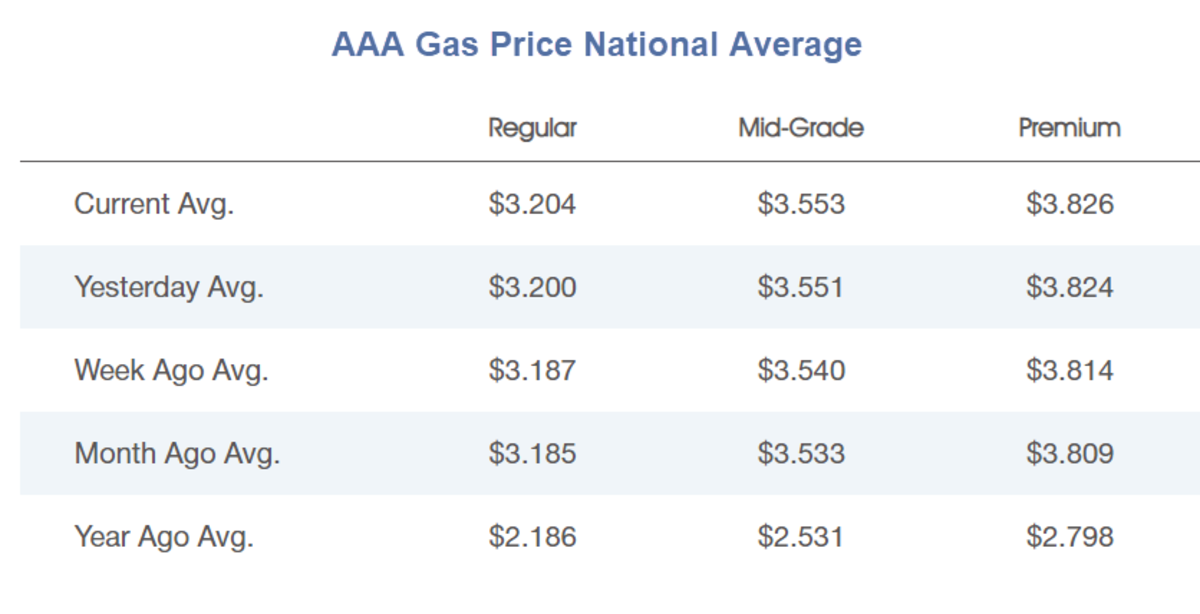 AAA Gas Price National Average
