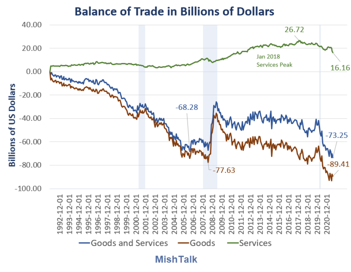 Balance of Trade in Billions of Dollars 2021-08A