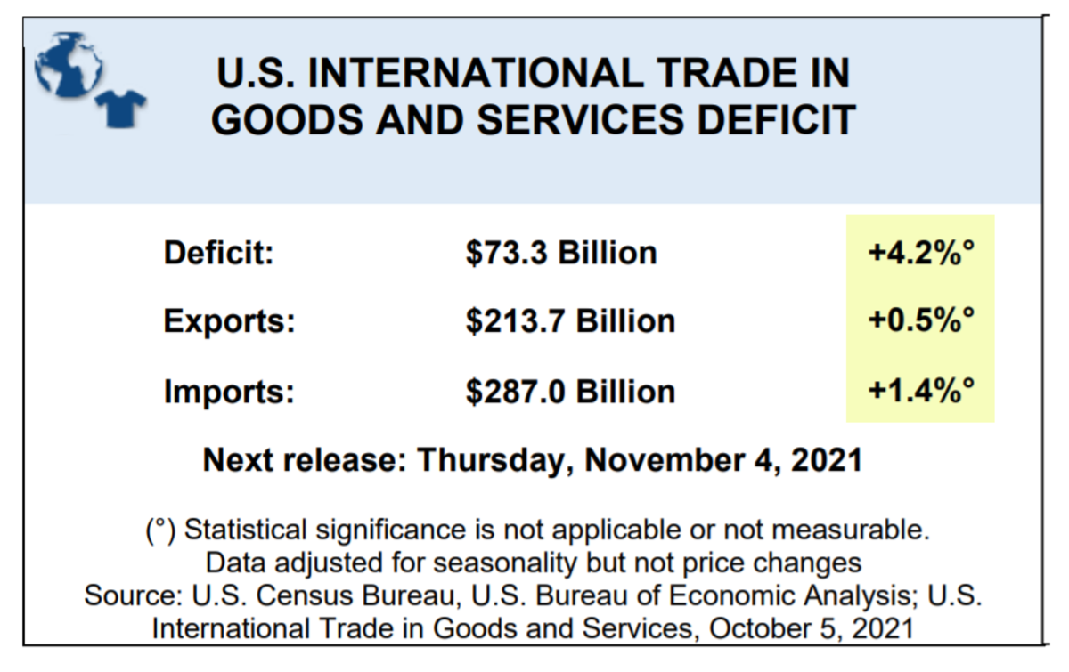 US Internatioinal Trade in Goods and Services 2021-08