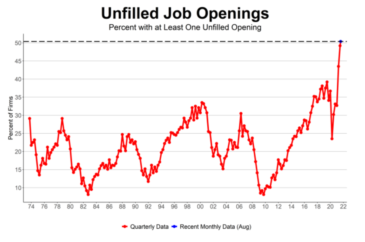 Unfilled Jobe Openinms NFIB Smal;l Business August
