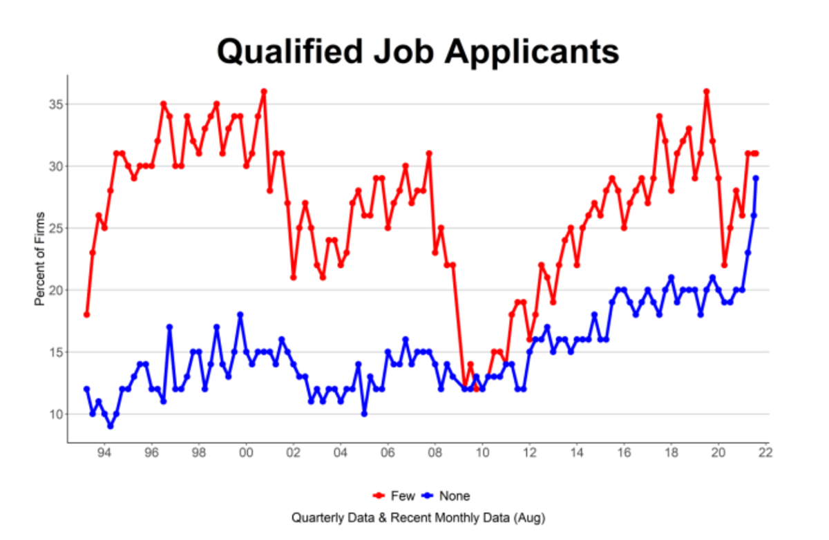 Qual;ified Job Appliicants NFIB Smal;l Business August
