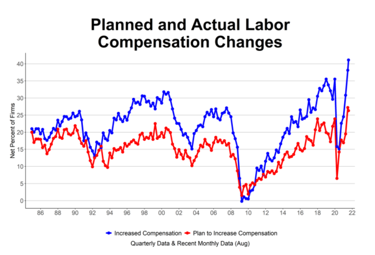Planned and Actual Compensation NFIB Smal;l Business August