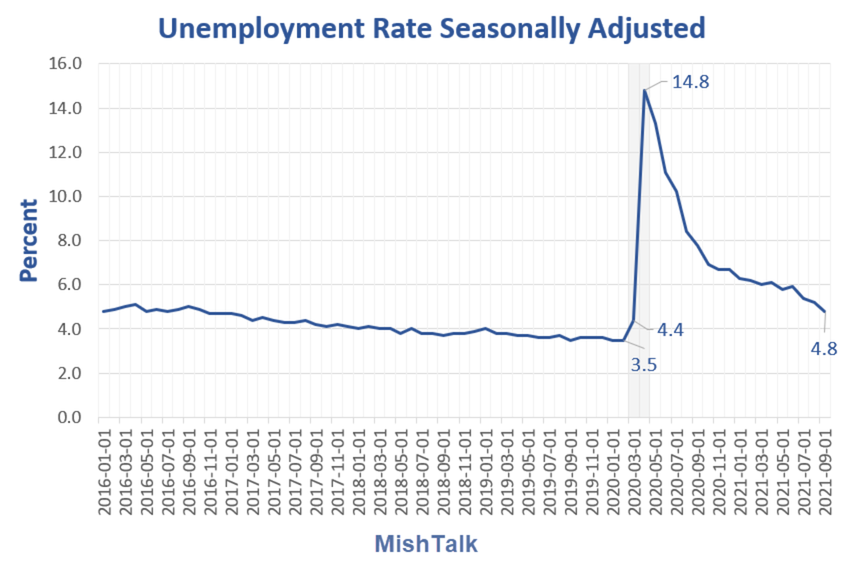 Unemployment Rate Seasonally Adjusted 2021-09
