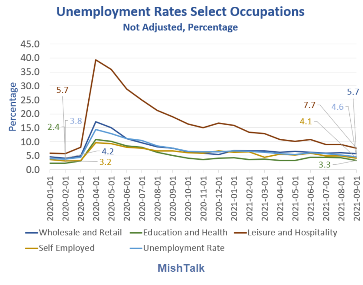 Unemployment Rates Select Occupations 2021-09
