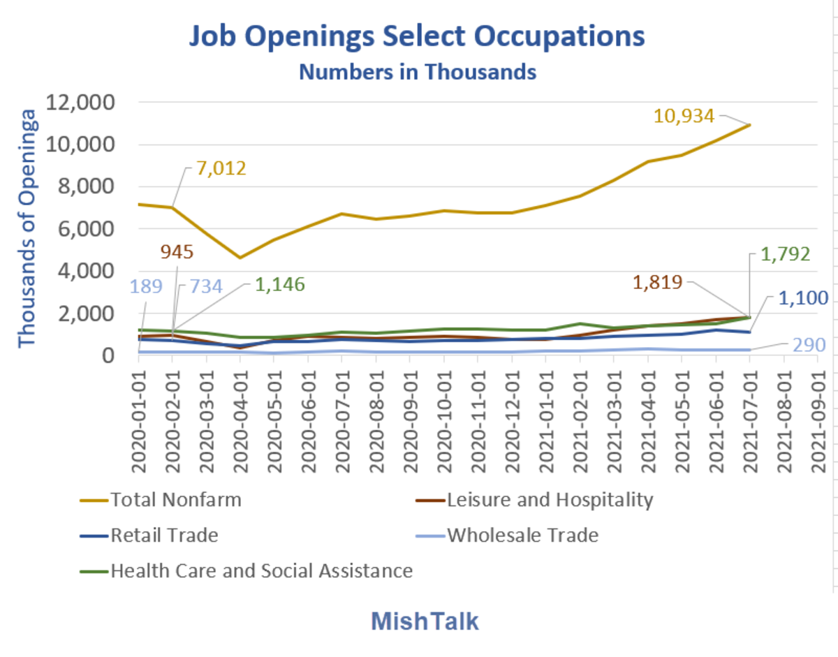 Job Openings Select Occupations 2021-07