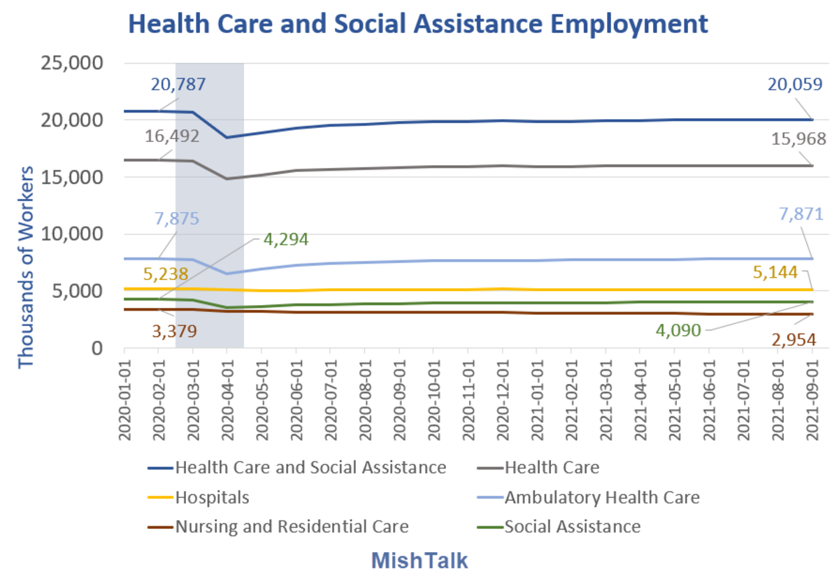 Healthcare and Social Assistance Employment 2021-09