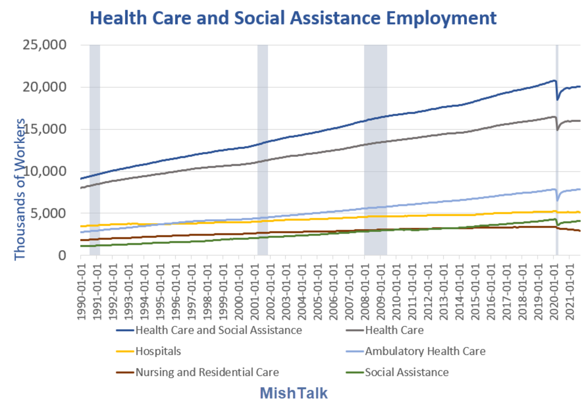 Health care and Social Assistance Employment Long Term  2021-09