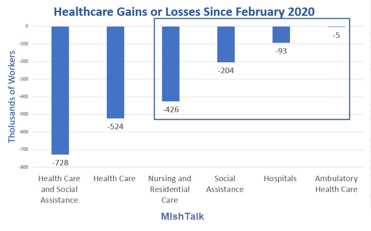 Healthcare Gains or Losses Since February 2020