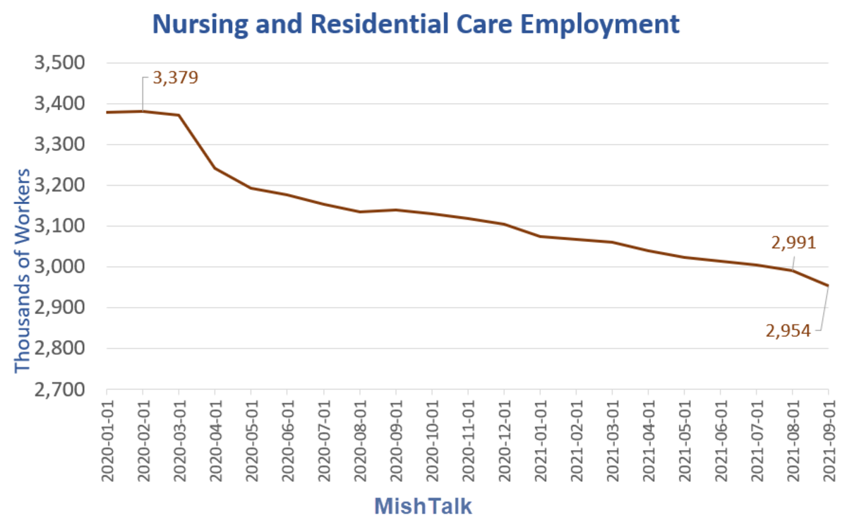 Nursing and Residential Care Employment 2021-09