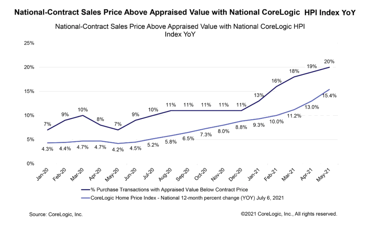 National Contract Sales Corelogic