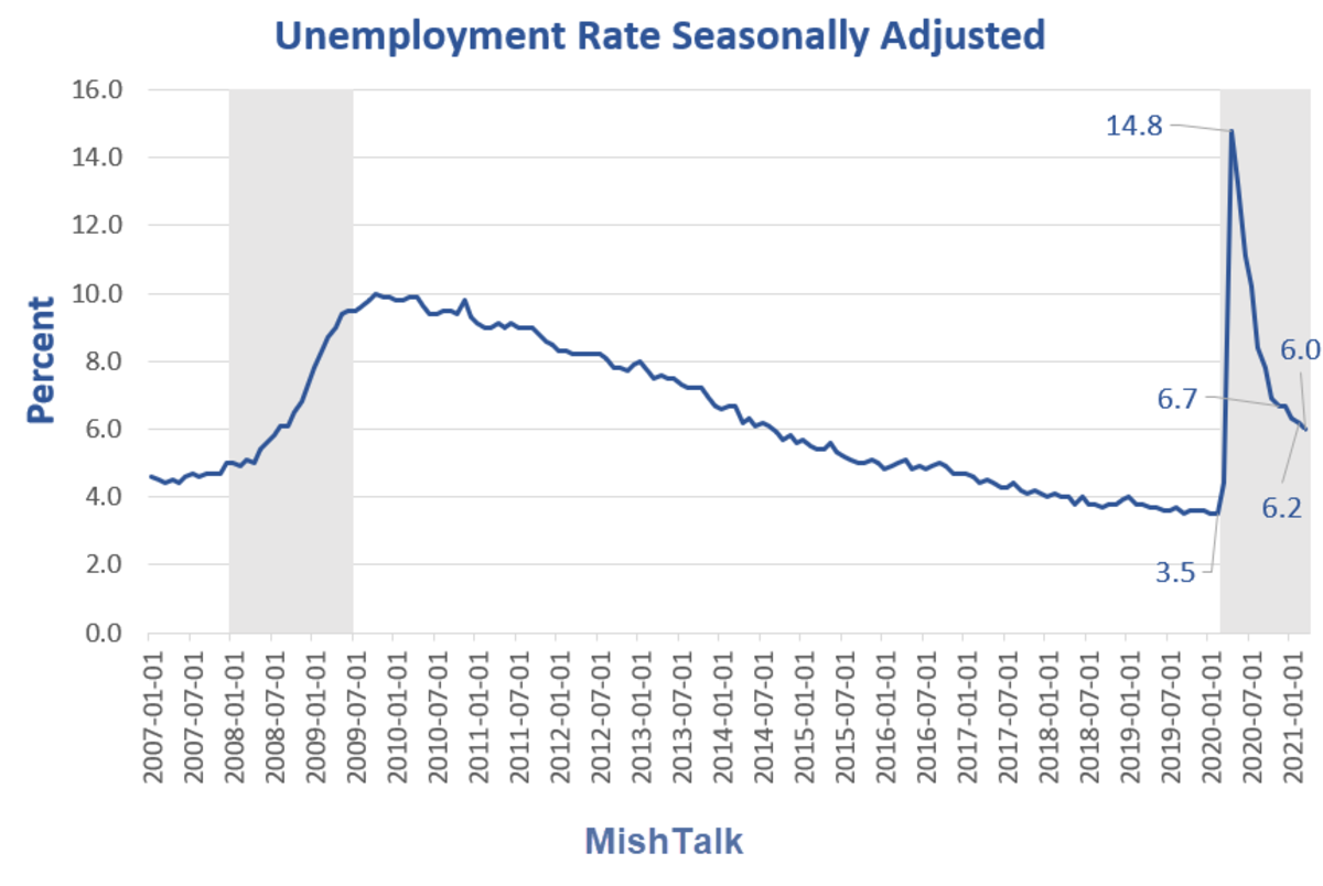 Unemployment Rate Seasonally Adjusted 2021-03