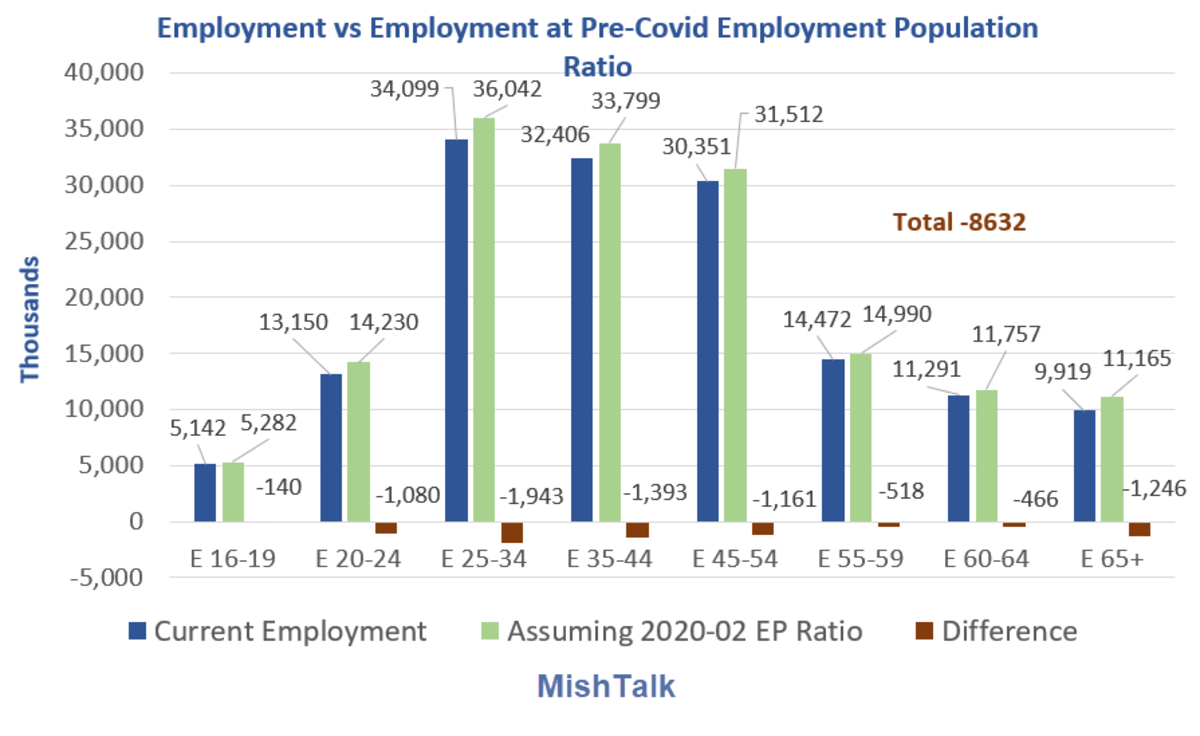 Employment vs Employment at Pre-Covid EPR 2021-03