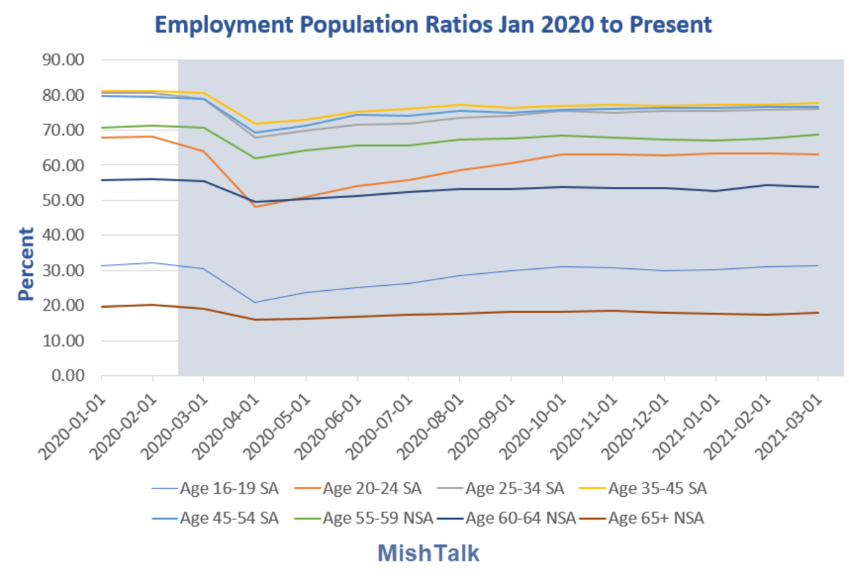 Employment Population Ratios Jan 2020  to  2021-03