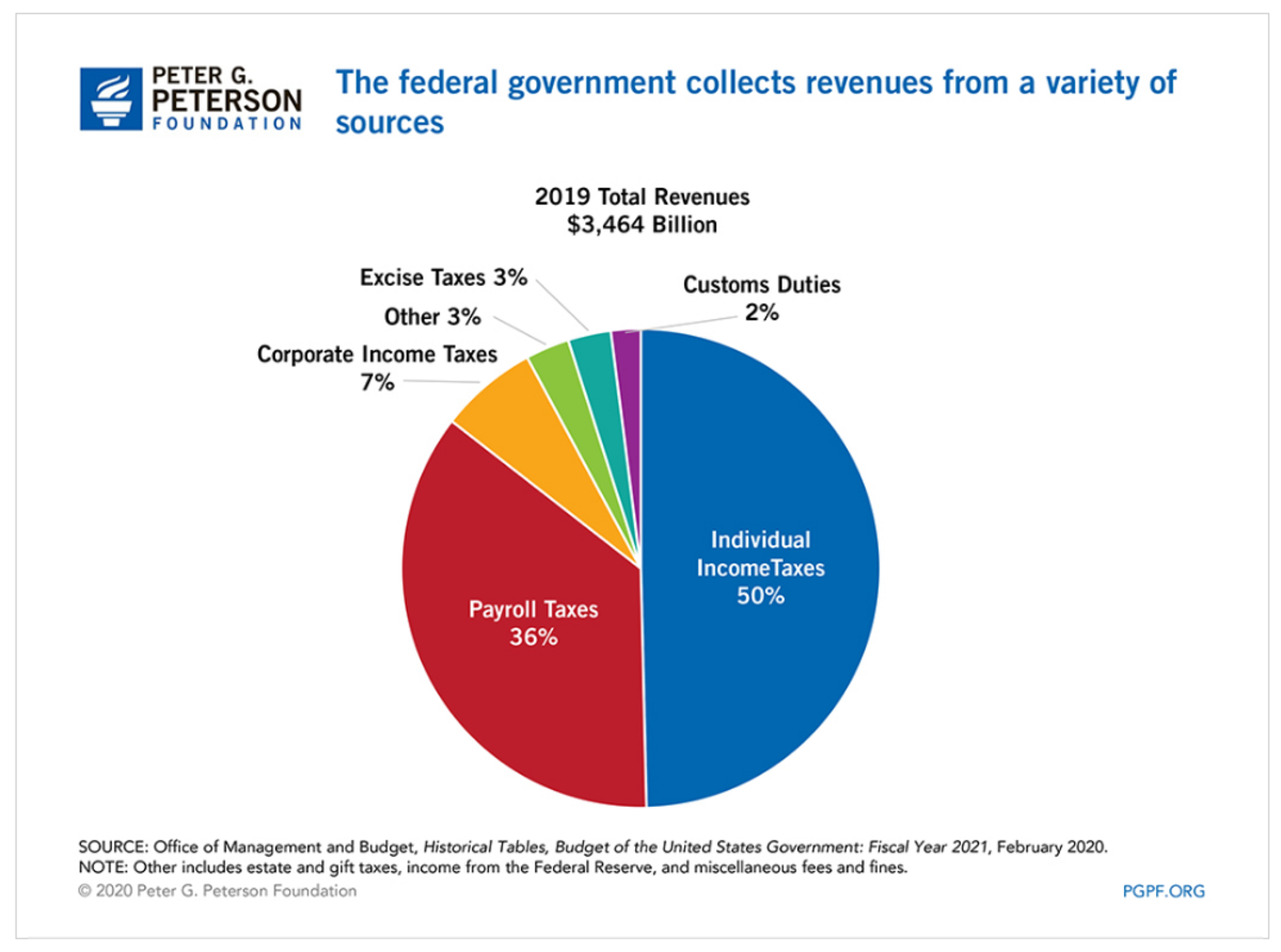 Peterson Federal Governmernt Revenue