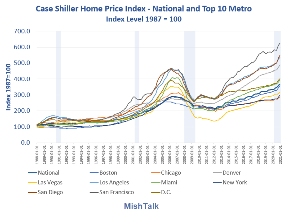 Case Shiller Home Price Index National and Top 10 by City 2021-01