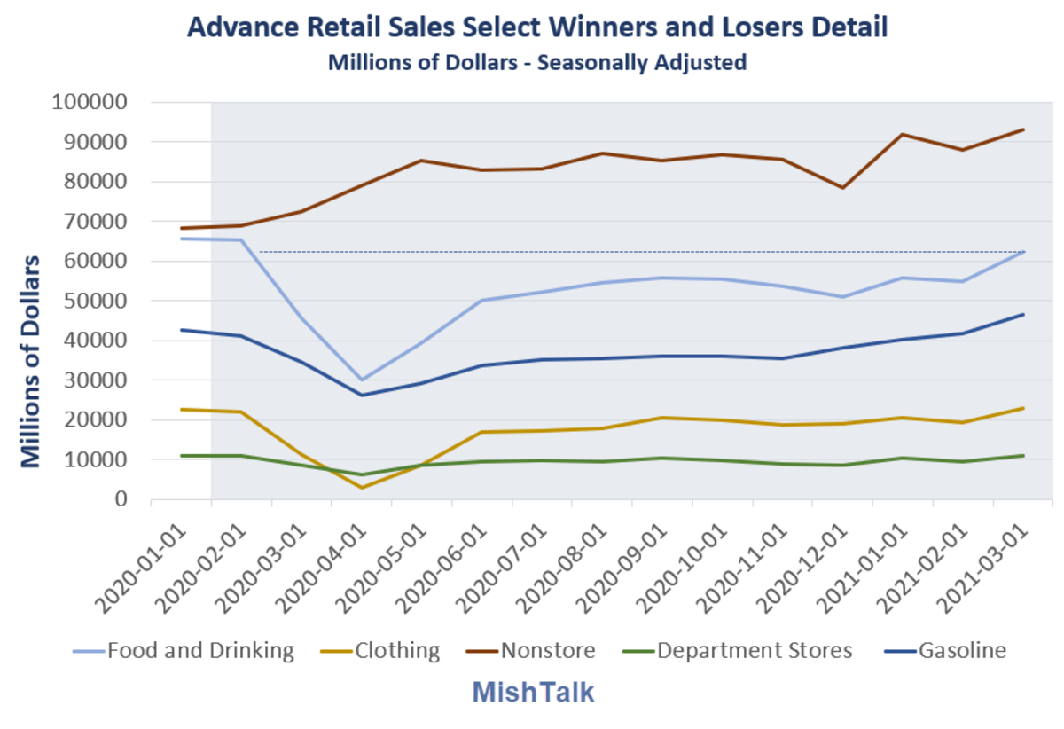 Advance Retail Sales Select Winners and Losers detail 2021-03