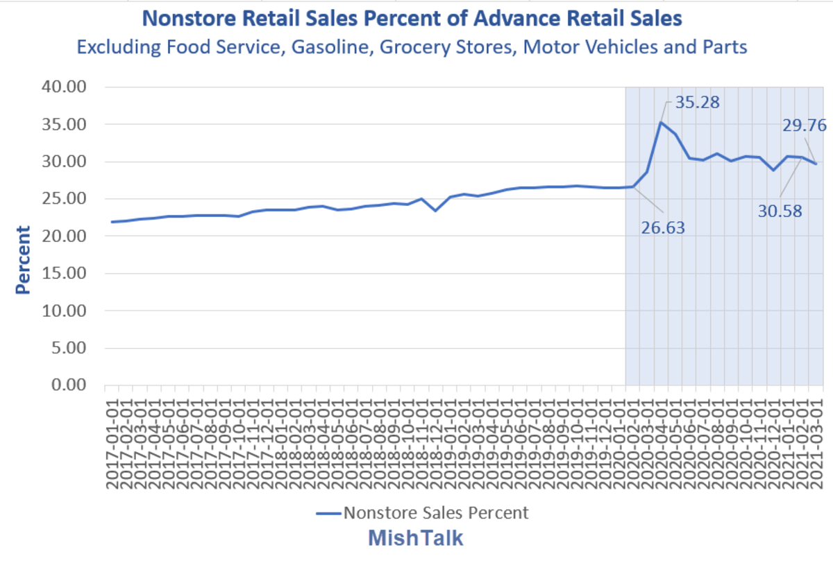 Nonstore Retail Sales as Percent of Advance Retail Sales 2021-03