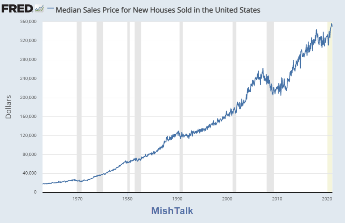 Median Sales Price of New Homes 2021-03