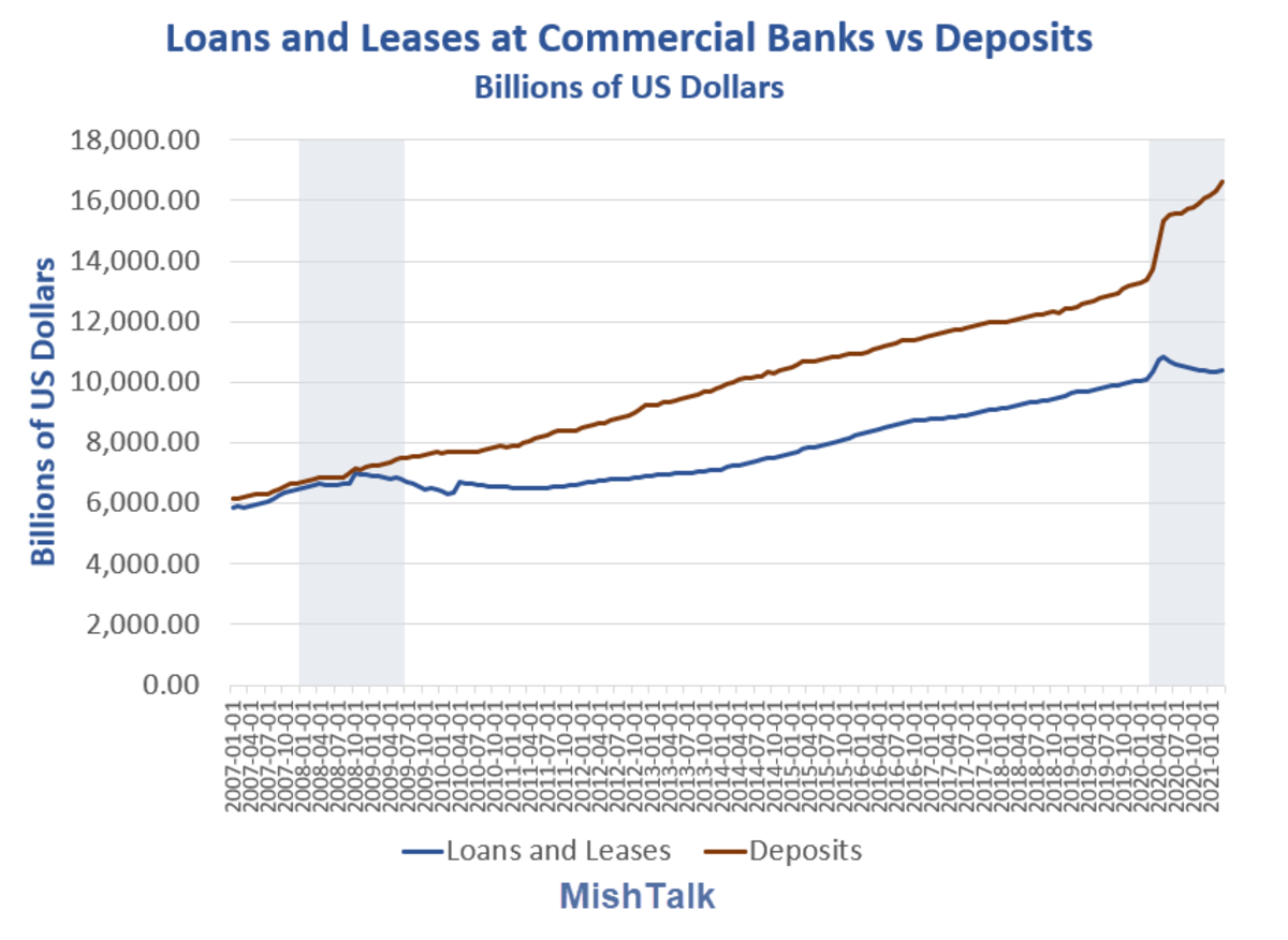Loans and Leases at Commercial Banks vs Deposits Detail 2021-03