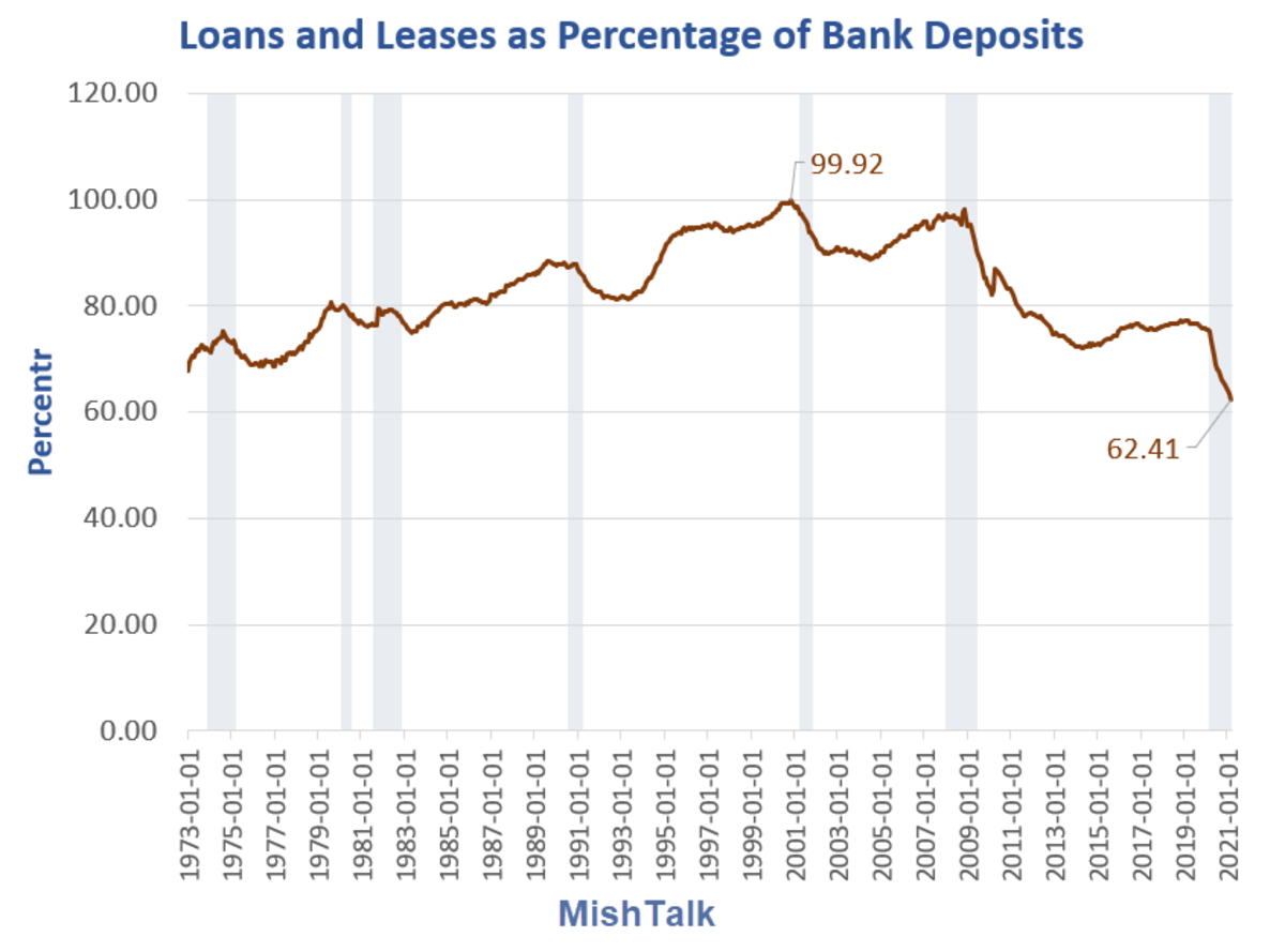 Loans and Leases as Percentage of Bank Deposits
