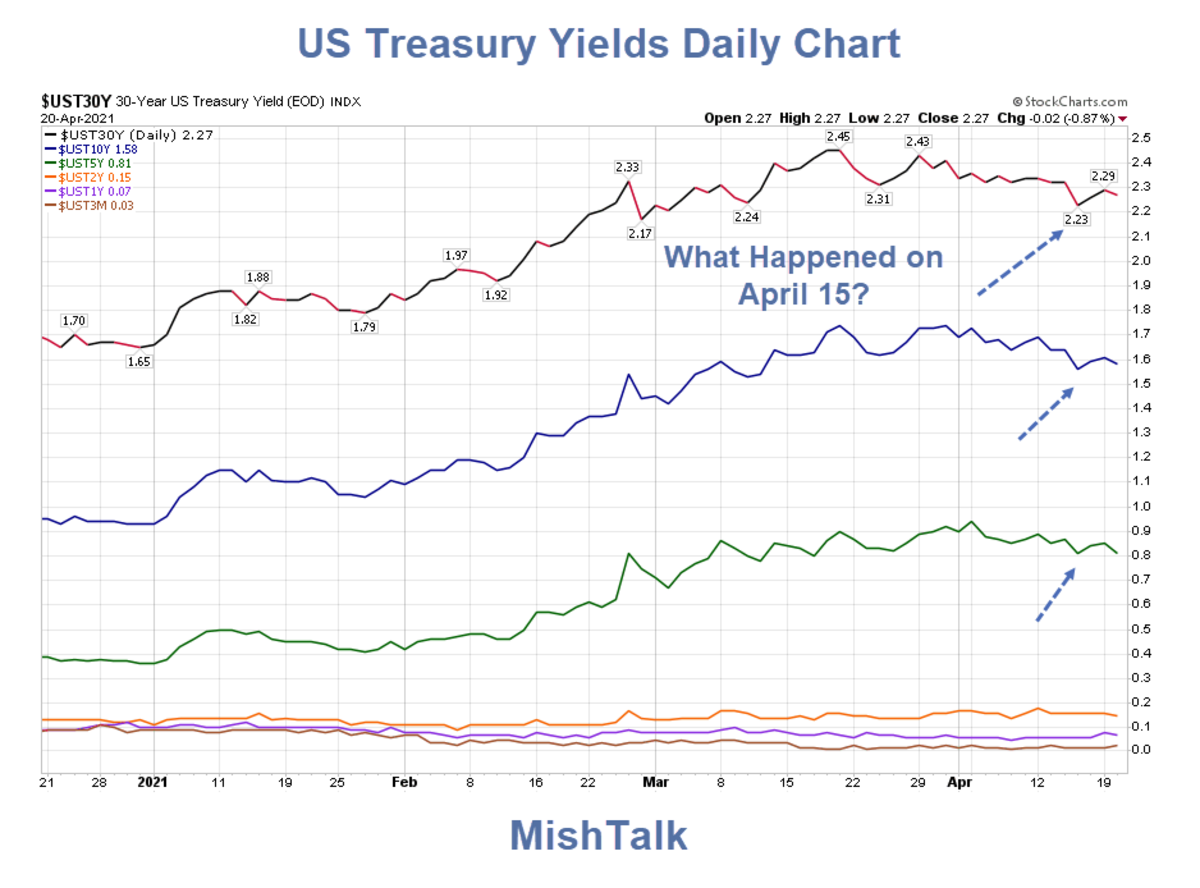 US Treasury Yields Daily Chart 2021-04-21