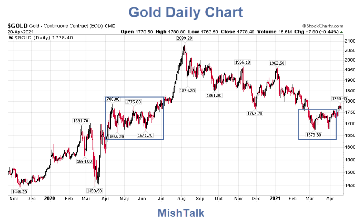 Gold Daily Chart 2021-04-21