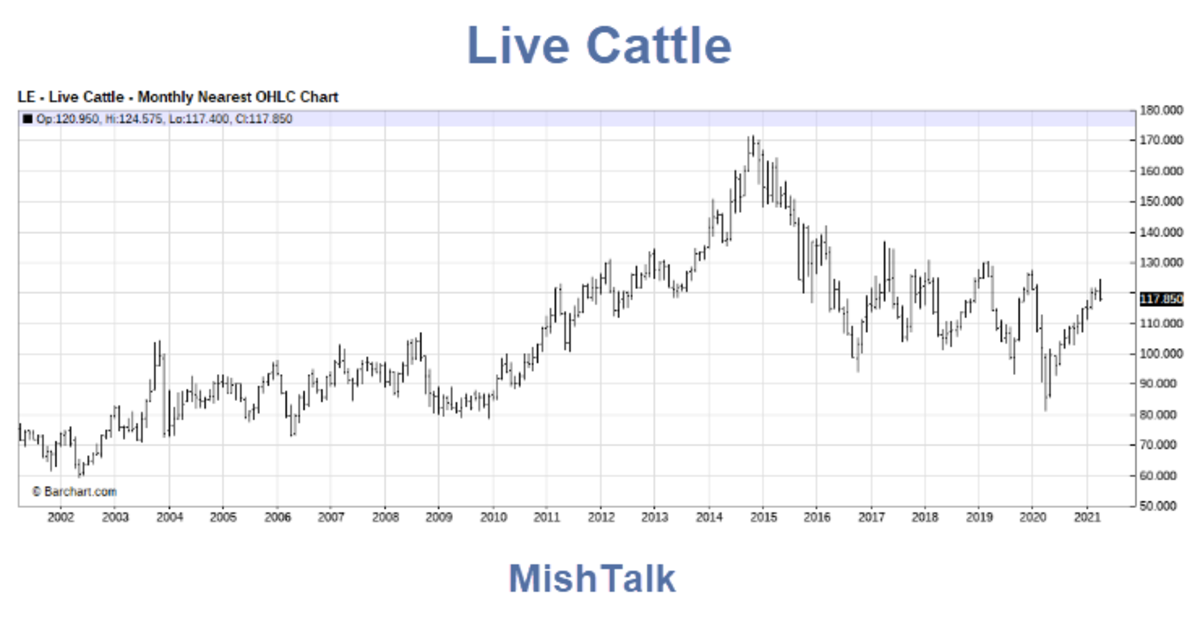 Live Cattle 2021-04-25