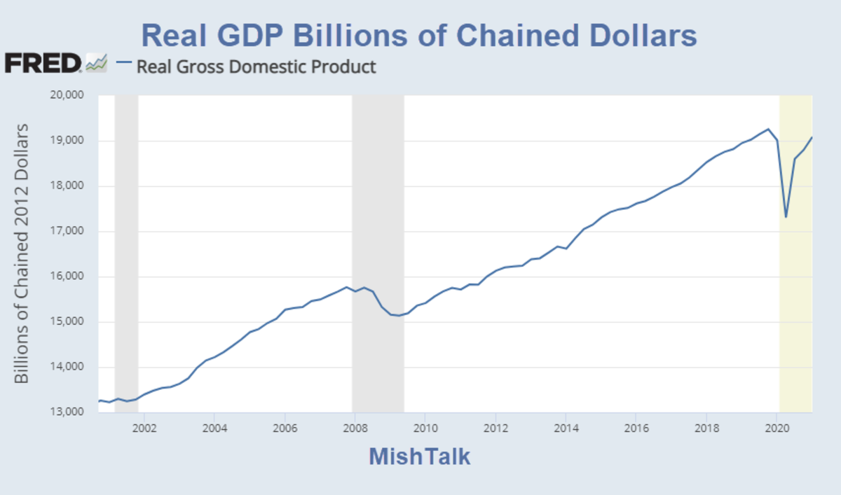 Real GDP Billions of Chained Dollars 2021-Q1 Preliminary