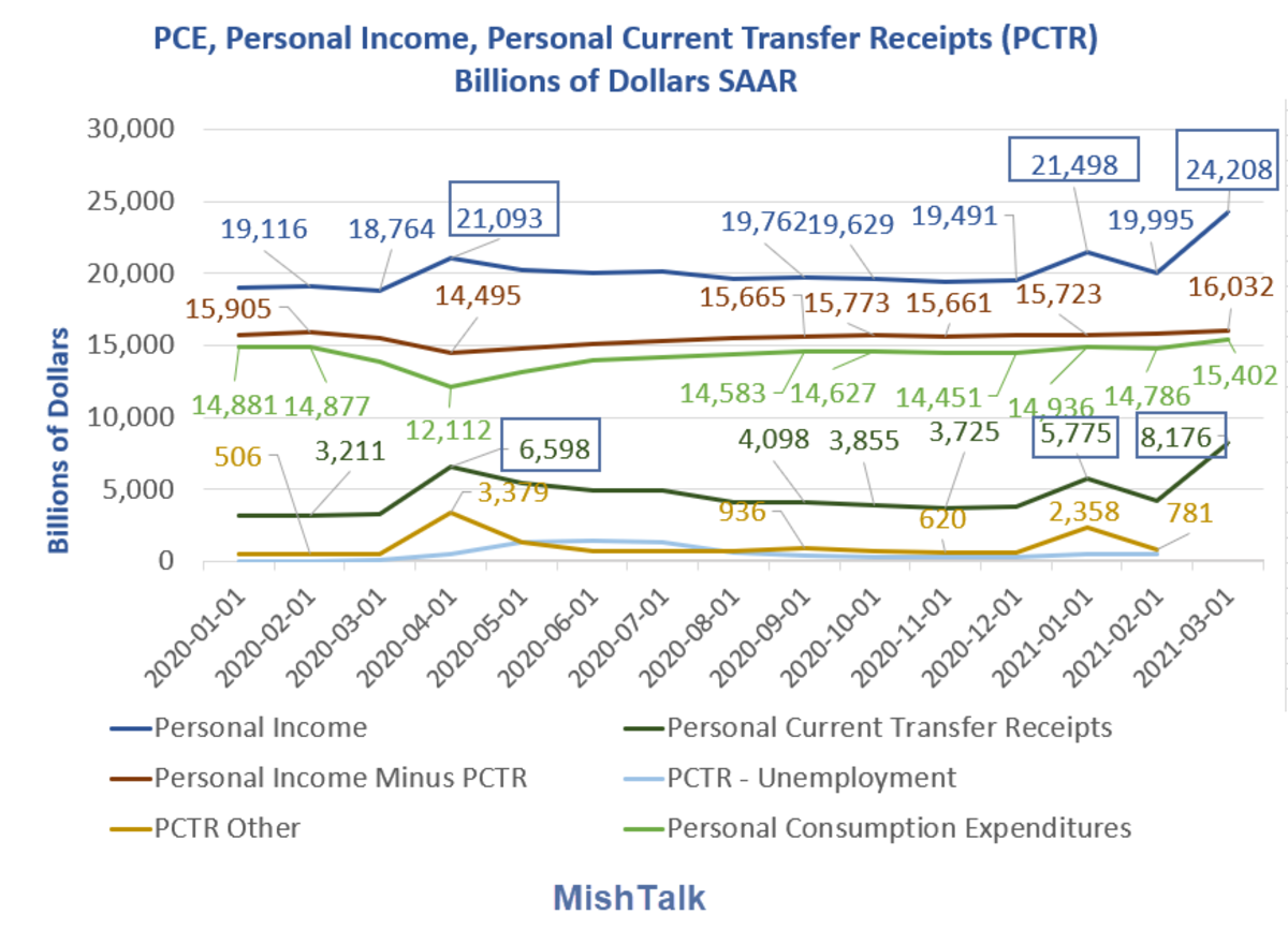 PCE, Personal Income, personal PCTR 2021-03 Detail