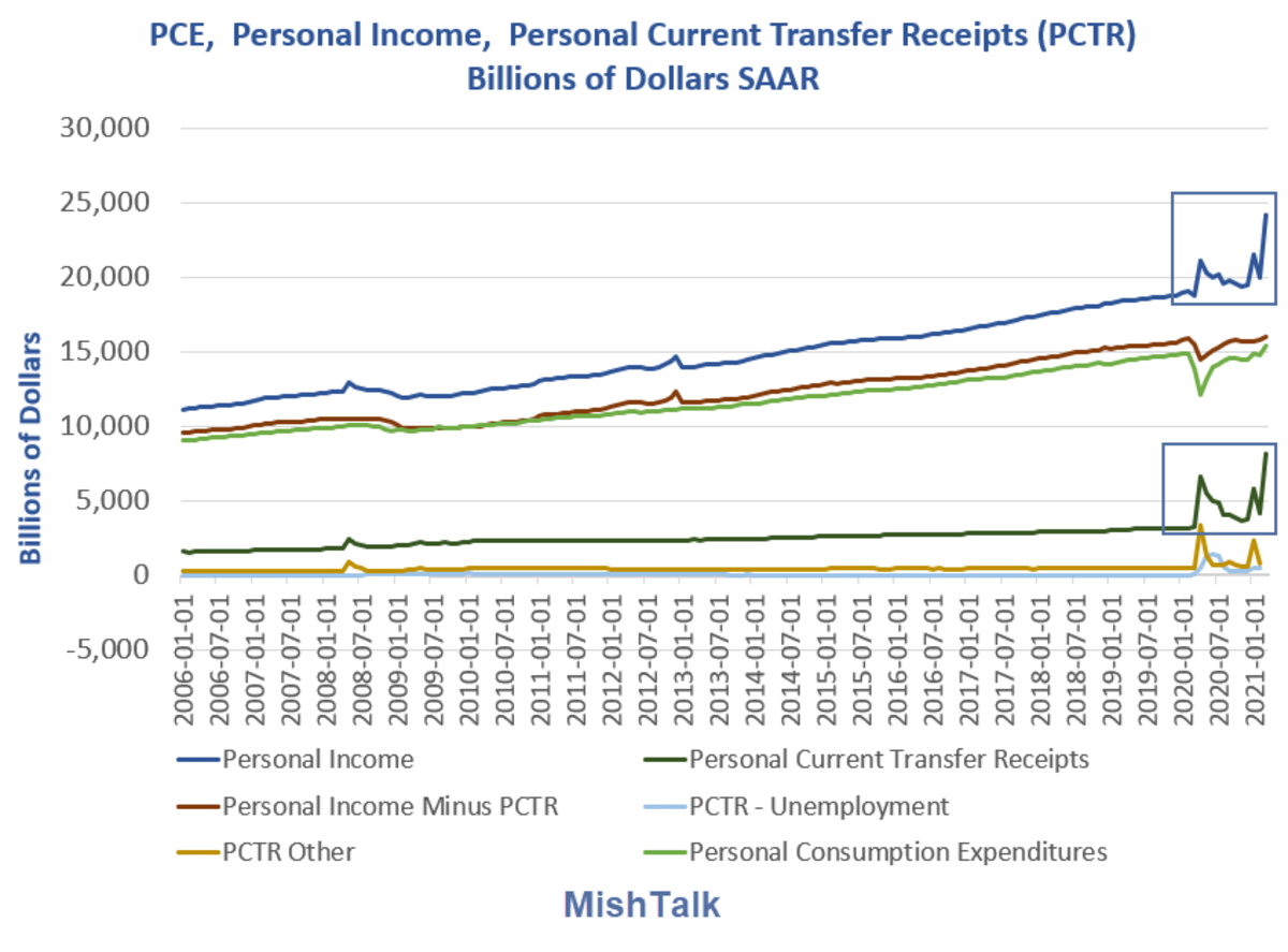 PCE, Personal Income, personal PCTR 2021-03