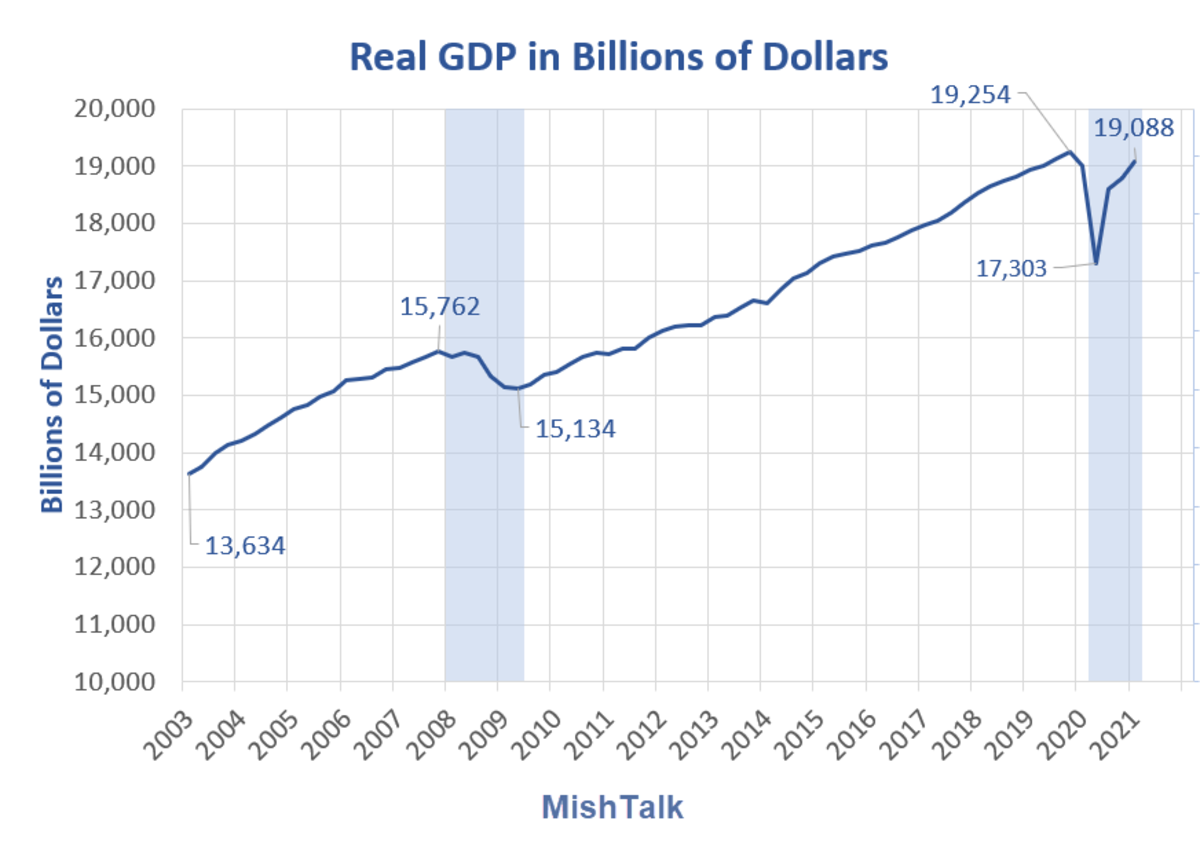 Real GDP in Billions of Dollars 2021 Q1 Preliminary A