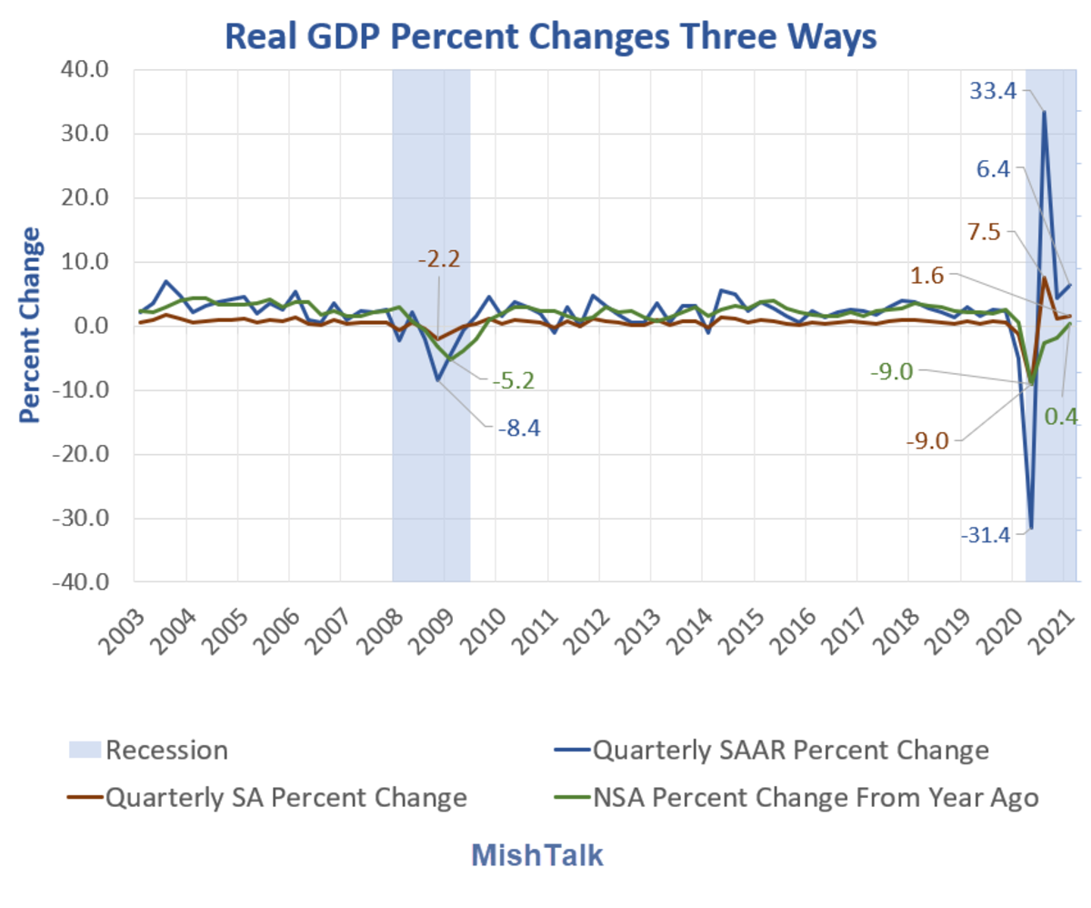 Real GDP Percent Changes Three Ways 2021 Q1 Preliminary