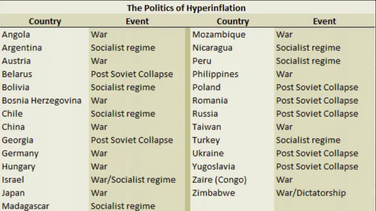 The Politics of Hyperinflation
