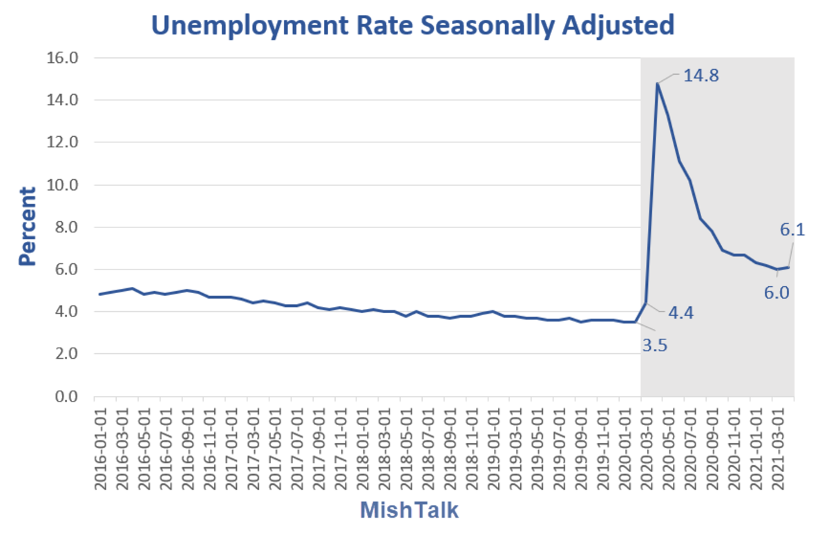 Unemployment Rate Seasonally Adjusted 2021-04
