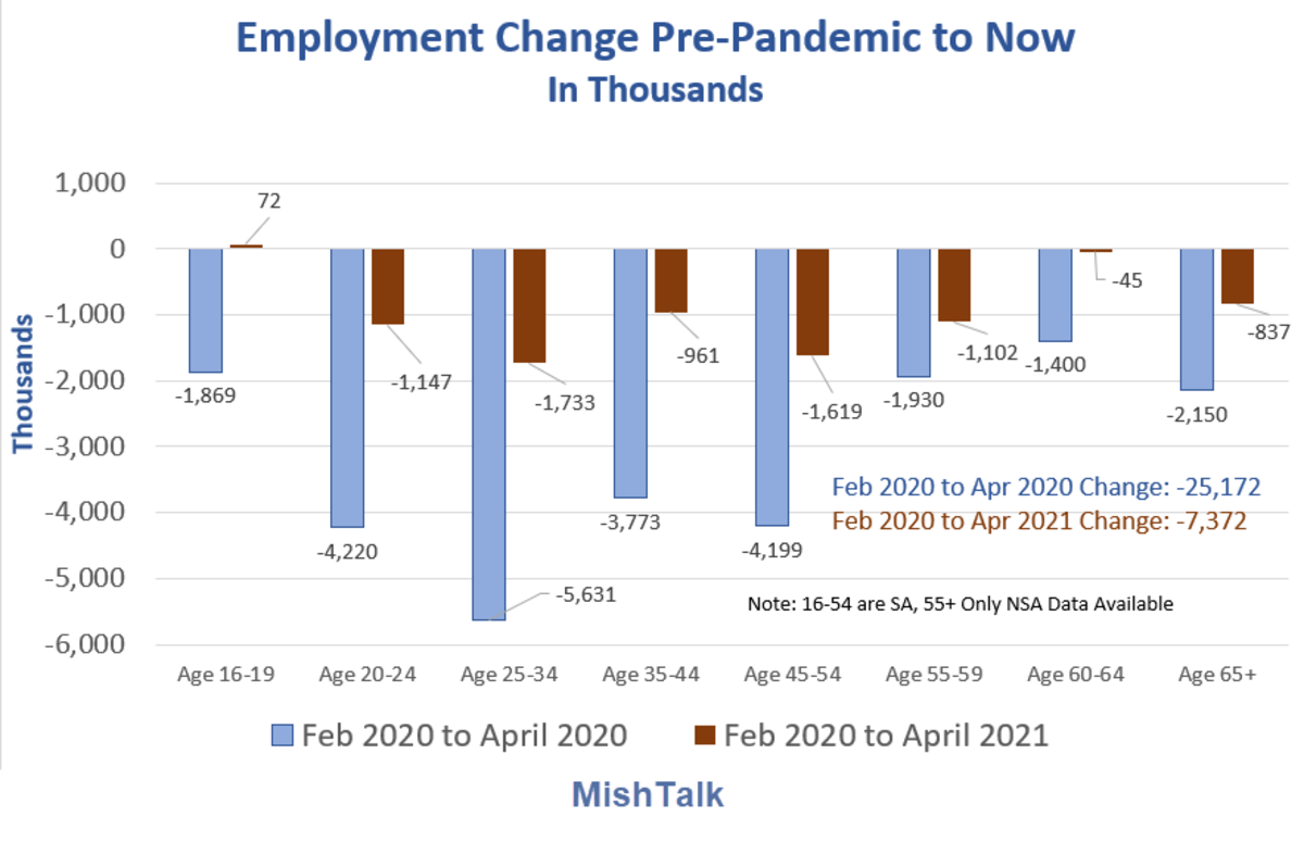 Employment Change Pre-Pandemic to Now 2021-04