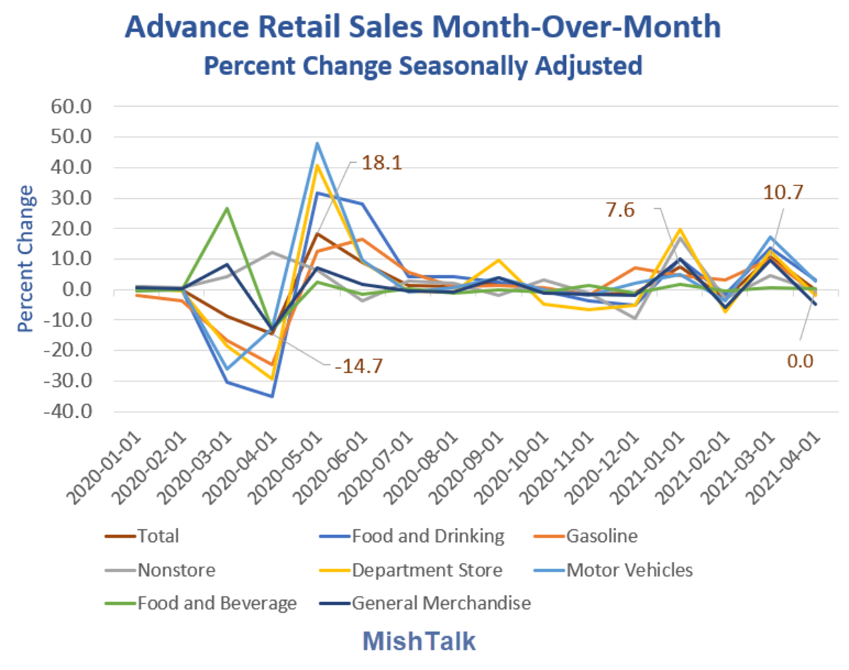 Advance Retail Sales Month-Over-Month 2021-04